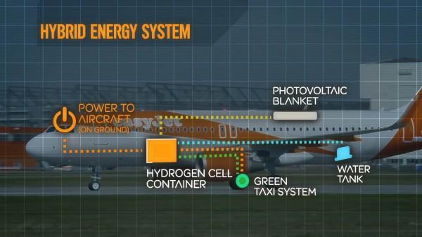 燃油电池将飞机降落时刹车系统的能量捕捉