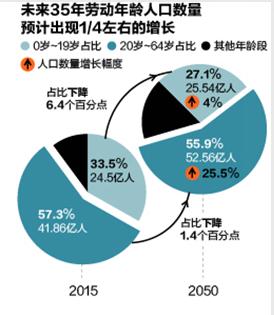 35岁以上的女星_35岁以上居民占人口数