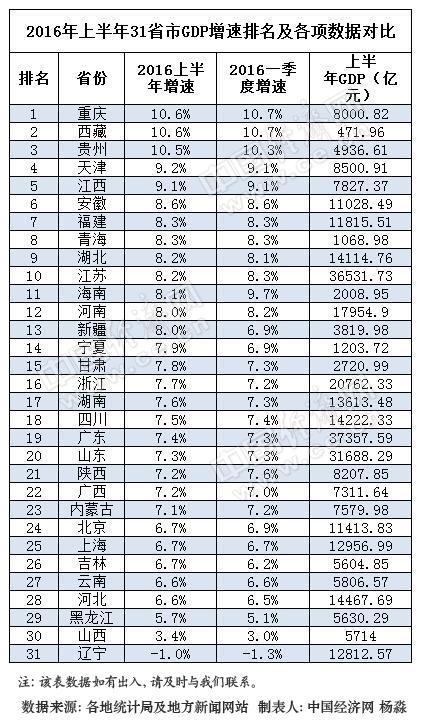 2013上半年台湾gdp_上半年居民收入「不敌」GDP增速:短期起伏不足虑