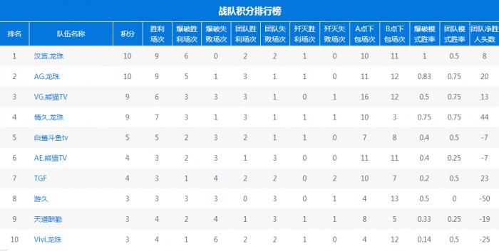 cfpl s9战队积分统计排行榜 小组赛第二周情久首败vivi首胜综述