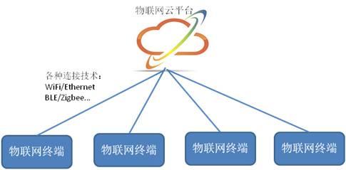 深入解析物联网操作系统