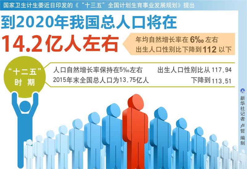 2020年总人口14.2亿 流动人口目标人群计划生育服务覆盖率升至90