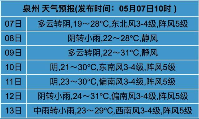 """最高温破30℃!泉州下周开启""""烤炉模式"""""""