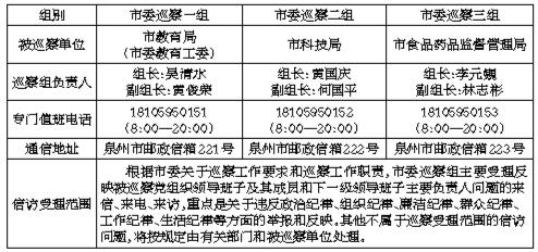 十二届市委第二轮第二批巡察启动 3个巡察组已进驻巡察单位