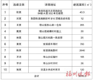 晋安区两违治理专项行动小组 公布第十批违法建筑