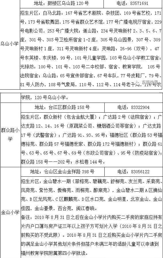 福州划片省市属教案关注年级小学公布这些变六重点英语范围小学下册图片