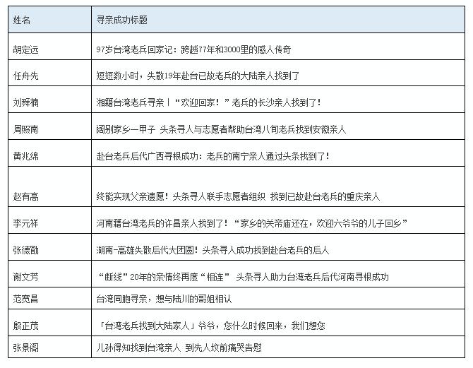 台湾网友寻人 大陆新科技几小时找到_两岸交