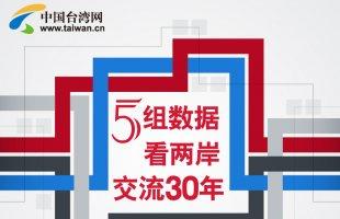 【图解新闻】5组数据看两岸交流30年