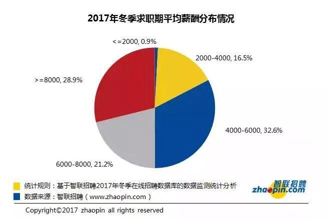 37城平均工资出炉北京破万元 为啥我们总在平均线以下?