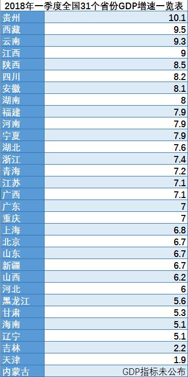 各省份一季度gdp_31省份GDP一季度成绩单有哪些新变化?