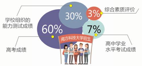南方科技大学来厦开招生说明会 其高考成绩只占总分60%