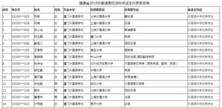 福建125名学霸将保送清华、北大等名校!名单公示!