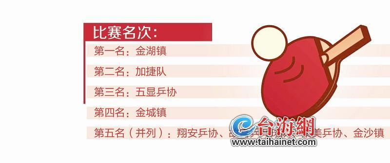 """爱乒才会赢!翔安区举办2019年首届翔安金门""""联谊杯""""乒乓球邀请赛_残疾女子载客未归"""