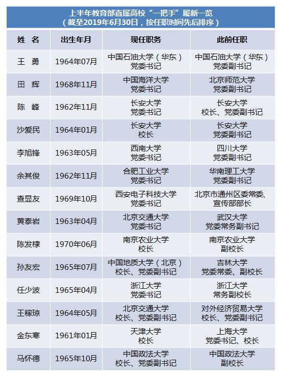 """2019上半年12所教育部直属高校""""一把手""""调整"""