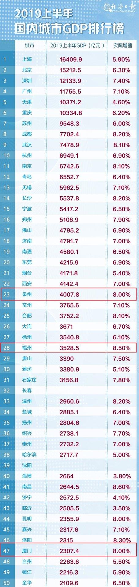 中国城市GDP百强榜出炉,福建4城上榜!