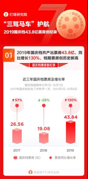 国庆三部曲势如长虹 阿里影业助推50亿+最强正能量