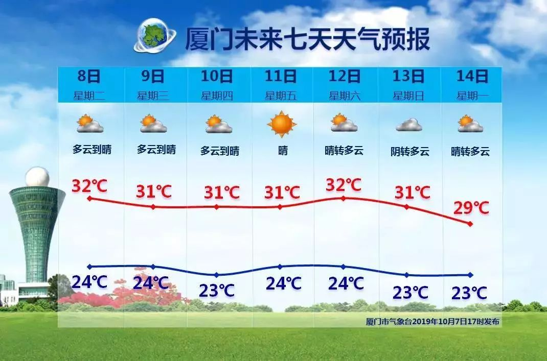 """狂跳5级!台风""""海贝思""""问鼎2019风王!厦门接下来的天气……"""