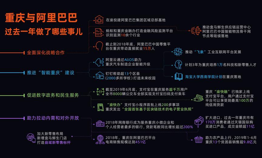 阿里巴巴与重庆全面深化战略合作 将在渝投建区域总部基地