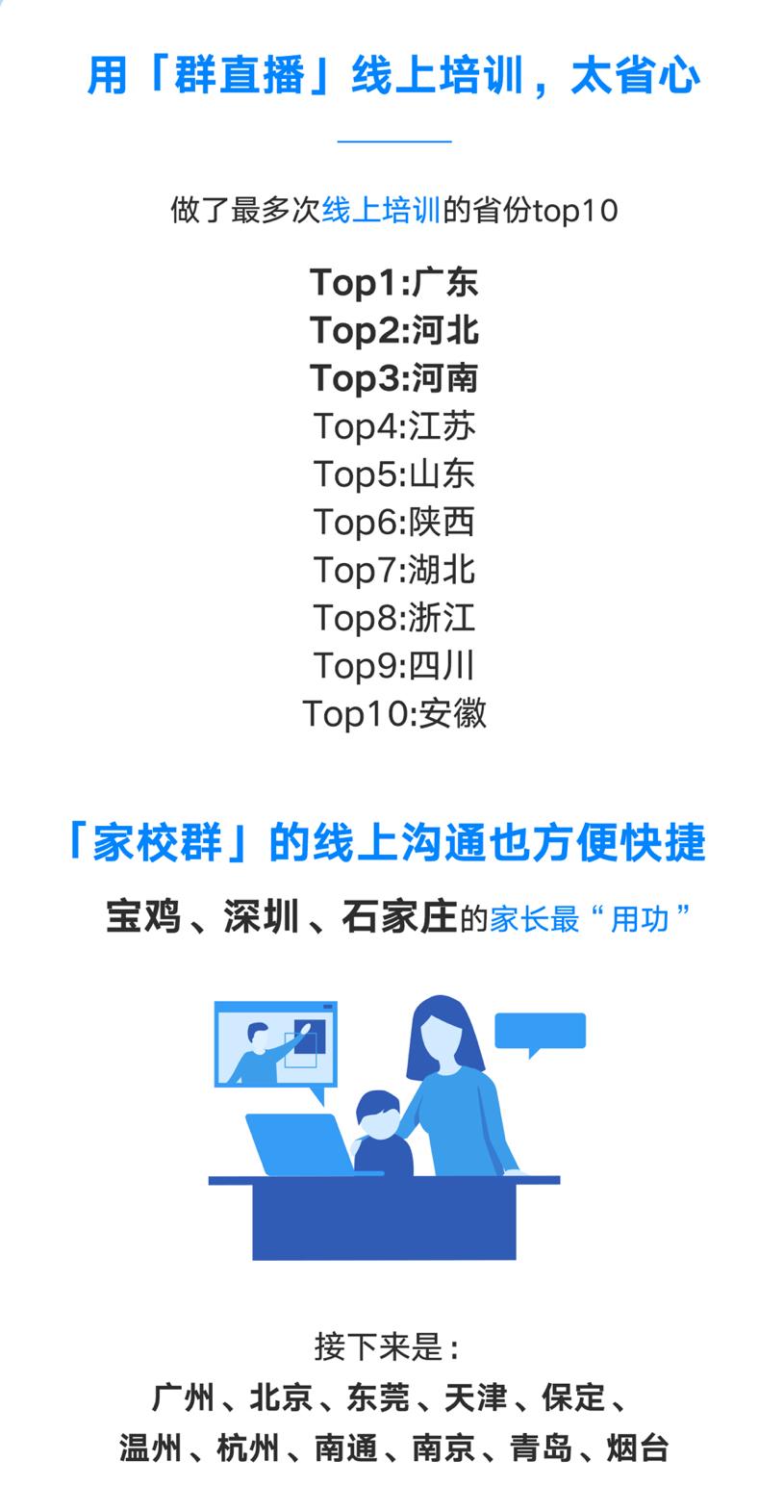 腾讯公布企业微信数据:福建在线办公生动度全国前三