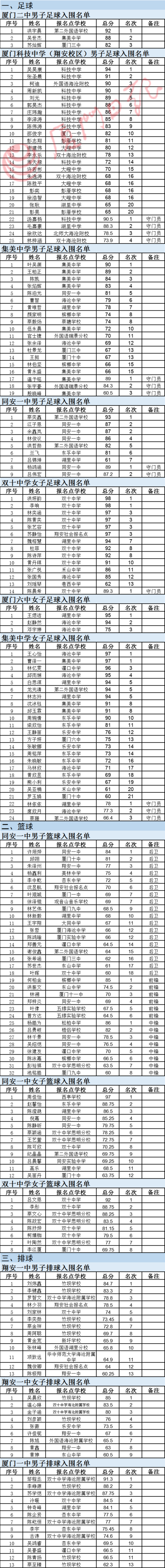《【摩杰测速注册】快讯!厦门市属校高中特长生特长测试入围名单公布!》