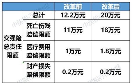 @福建车主:车险综合改革要来了!保额将大幅提高!