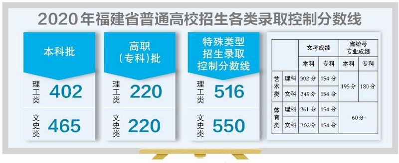 《【摩杰在线登录注册】福建高考成绩公布 至少有32名高分考生来自厦门》