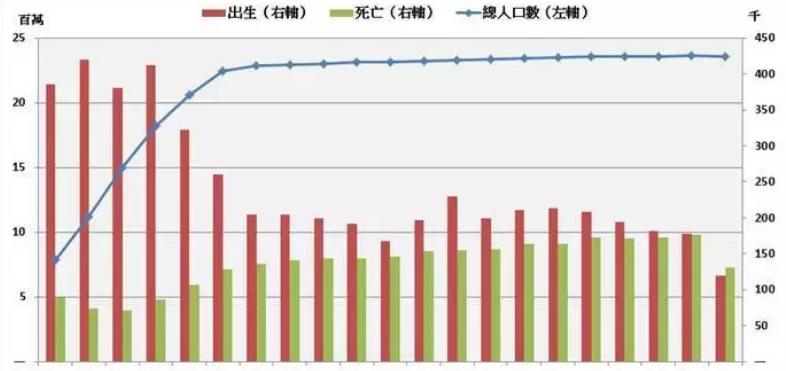台湾人口分布_台湾地区人口跳水式下降台北市260万大关恐不保