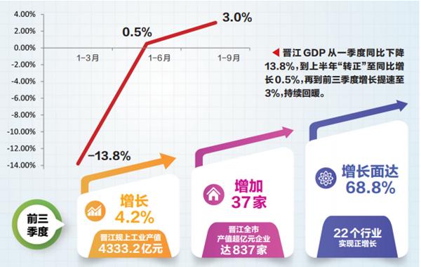 福建前三季度gdp_前三季度福州市GDP6759.34亿元,同比增长3.1%