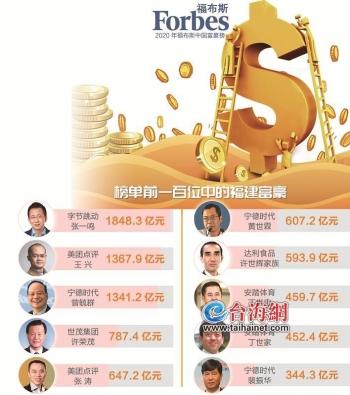 36岁张一鸣成福建新首富 台海网 2020-11-06 07:30 图片  2020福布斯中国富豪榜11月5日正式发布。今年富豪榜一共有400名富豪上榜,新上榜者有68人。马云以4377.2亿元连续三